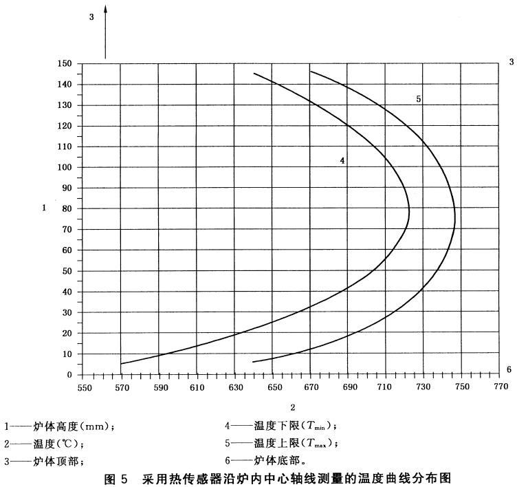 图5 采用热传感器沿炉内中心轴线测量的温度曲线分布图