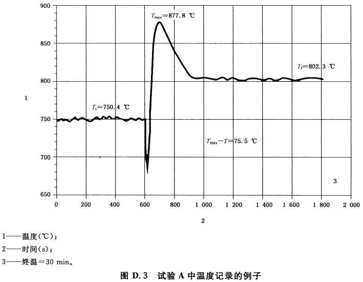 图D.3 试验A中温度记录的例子