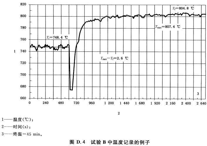 图D.4 试验B中温度记录的例子