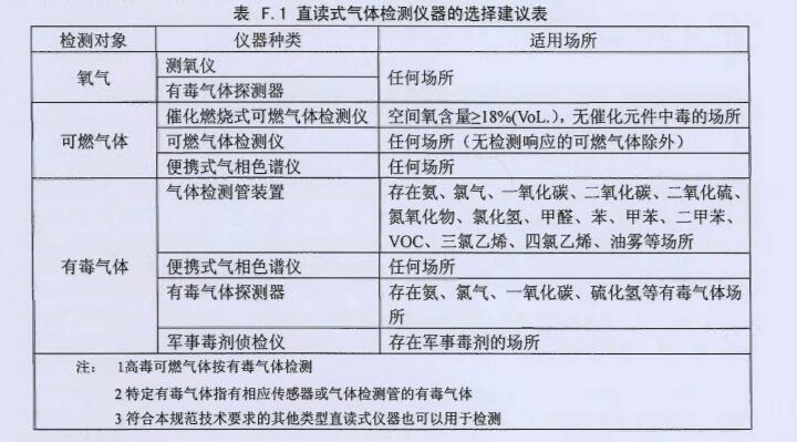 直读式气体检测仪器的选择建议表