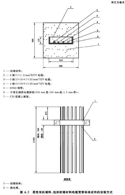 A. 2 柔性有机堵料、泡沫封堵材料电缆贯穿标准试件的安装方式