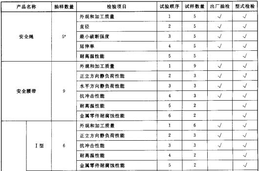 表 2 出厂抽检和型式检验抽样数量、检验项目、试验顺序和试样数量