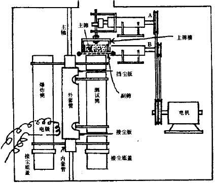 图1 双层振动筛落爆炸试验装置原理图