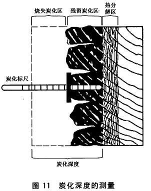 炭化深度的测量