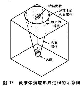 截锥体痕迹形成过程的示意图