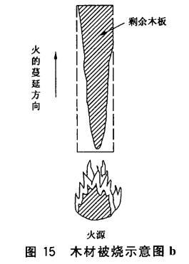 木材被烧示意图b