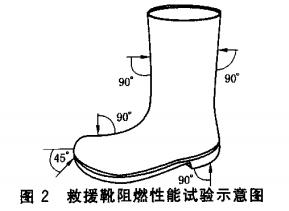 救援靴阻燃性能试验示意图