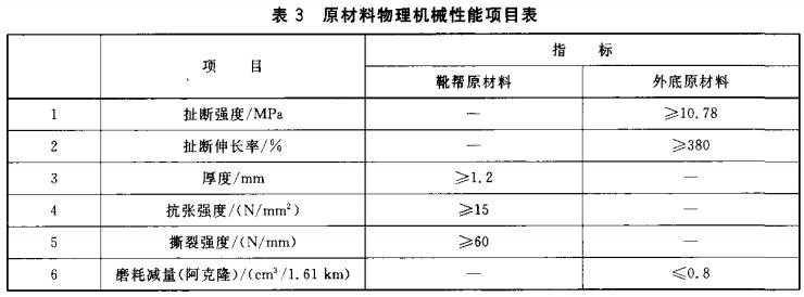 原材料物理机械性能项目表