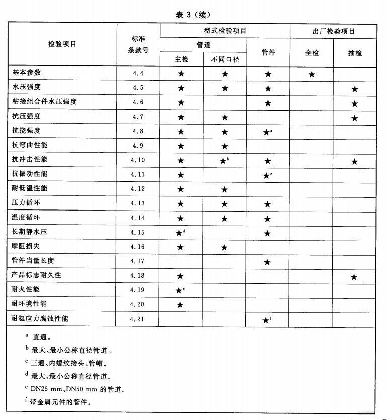 出厂检验和型式检验项目(续)