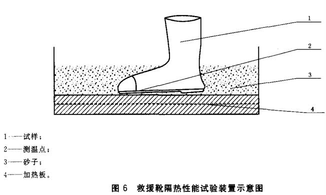 救援靴隔热性能试验装置示意图