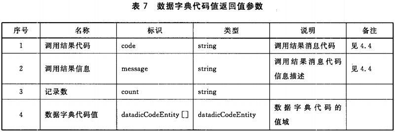 数据字典代码值返回值参数