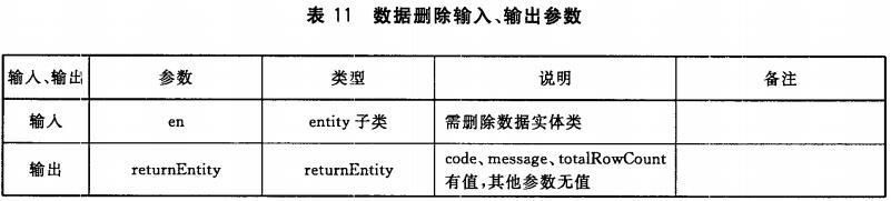 表11 数据删除输入、输出参数