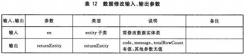 表12 数据修改输入、输出参数