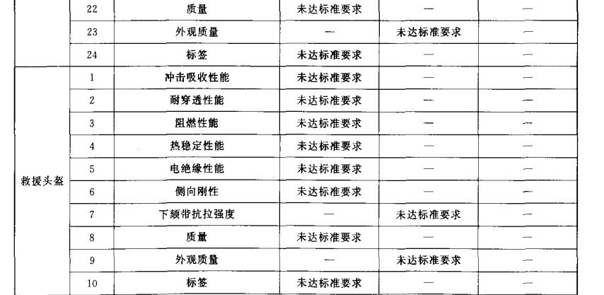 不合格分类表
