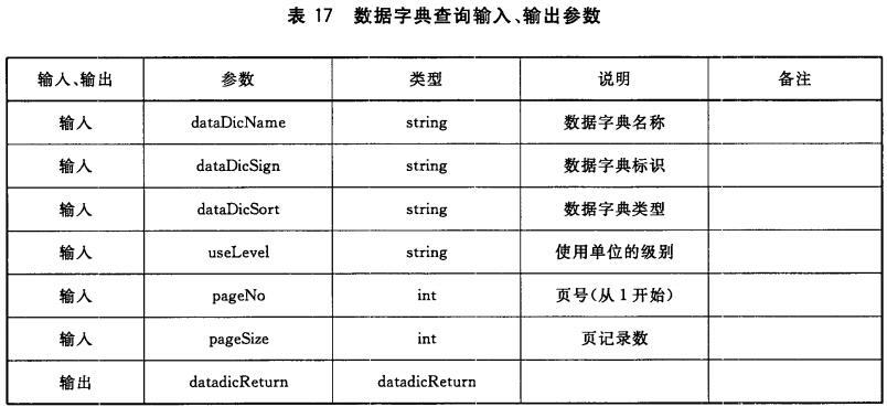 表17 数据字典查询输入、输出参数