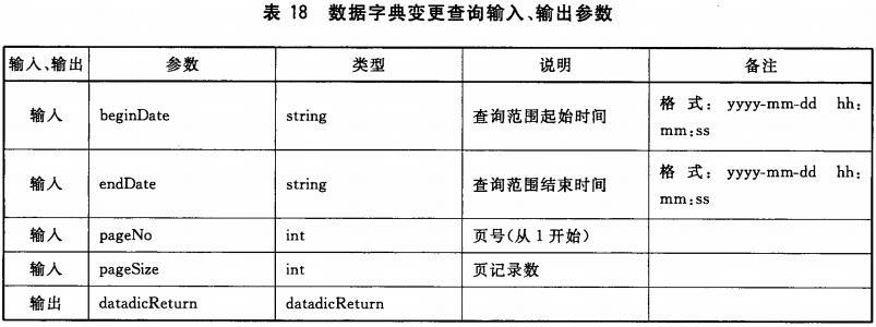 表18 数据字典变更查询输入、输出参数