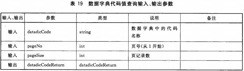 表19 数据字典代码值查询输入、输出参数