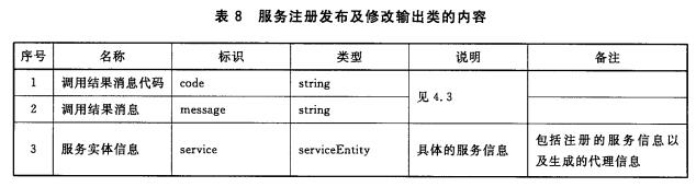 服务注册发布及修改输出类的内容