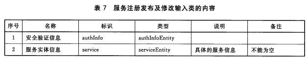 服务注册发布及修改输入类的内容