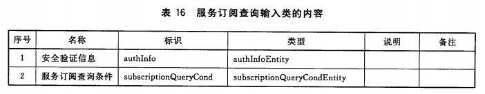 服务订阅查询输入类的内容