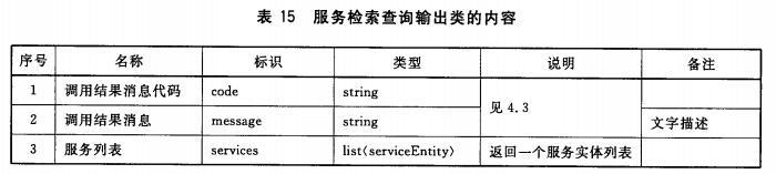 服务检索查询输出类的内容