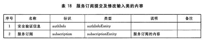 服务订阅提交及修改输入类的内容