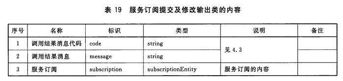 服务订阅提交及修改输出类的内容