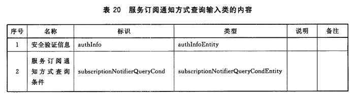 服务订阅通知方式查询输入类的内容