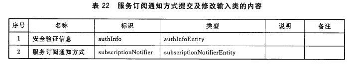服务订阅通知方式提交及修改输入类的内容