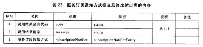 服务订阅通知方式提交及修改输出类的内容