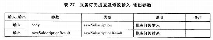 服务订阅提交及修改输入、输出参数