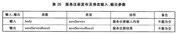 服务注册发布及修改输入、输出参数