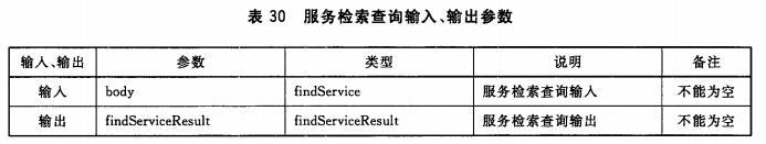 服务检索查询输入、输出参数