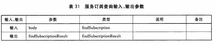 服务订阅查询输入、输出参数