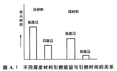 不同厚度材料引燃能量与引燃时间的关系