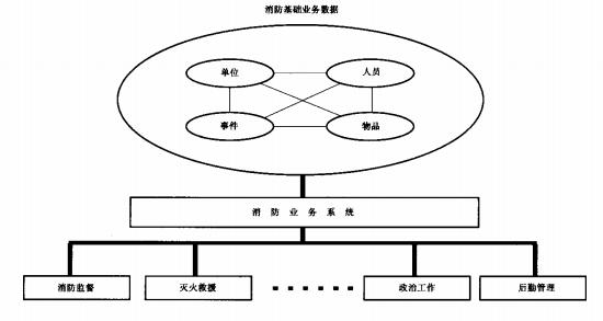 业务元素与业务系统关联关系