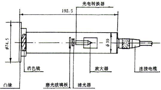 图7b 光接收系统