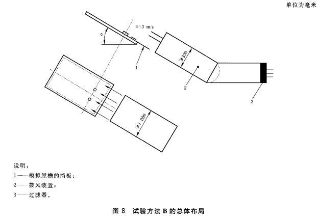 图8试验方法B的总体布局