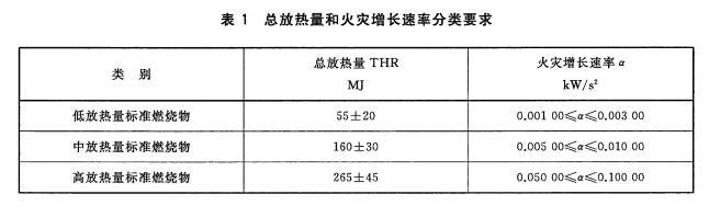 表1总放热量和火灾增长速率分类要求