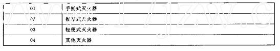 灭火器配置类型代码