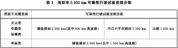 消防车5000km可靠性行驶试验里程分配