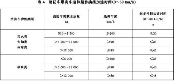消防车最高车速和起步换挡加速时间(0~60 km/h)