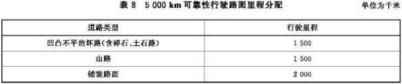 5000 km可靠性行驶路面里程分配