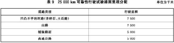 25000 km可靠性行驶试验路面里程分配