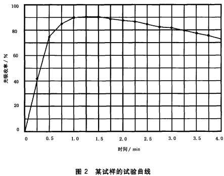 图2 某试样的试验曲线
