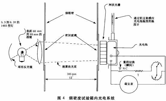 图4 烟密度试验箱内光电系统