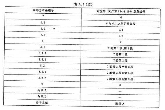 本部分章条编号与ISO/TR834-3:1994章条编号对照(续)
