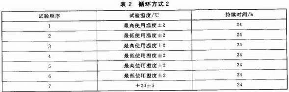 表2 循环方式2