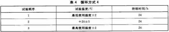 表4 循环方式4