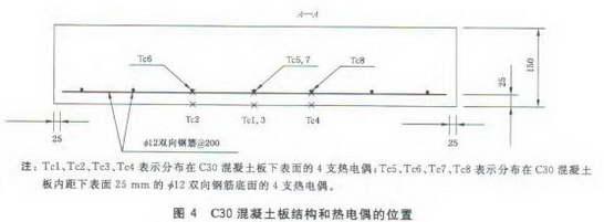 C30混凝土板结构和热电偶的位置